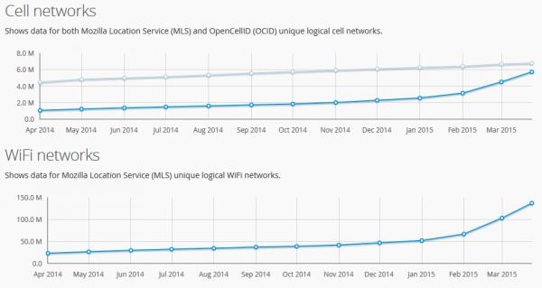 Statistiky Mozilla Location Service