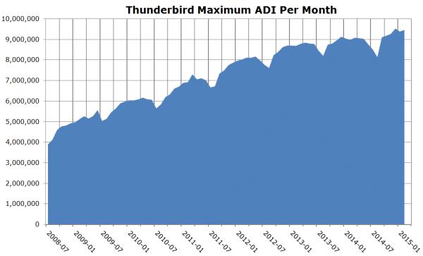 Graf používanosti Thunderbirdu